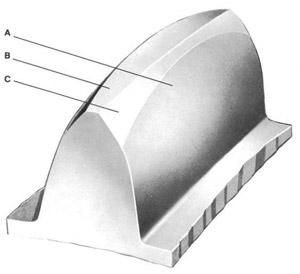 منحنی اینولوت